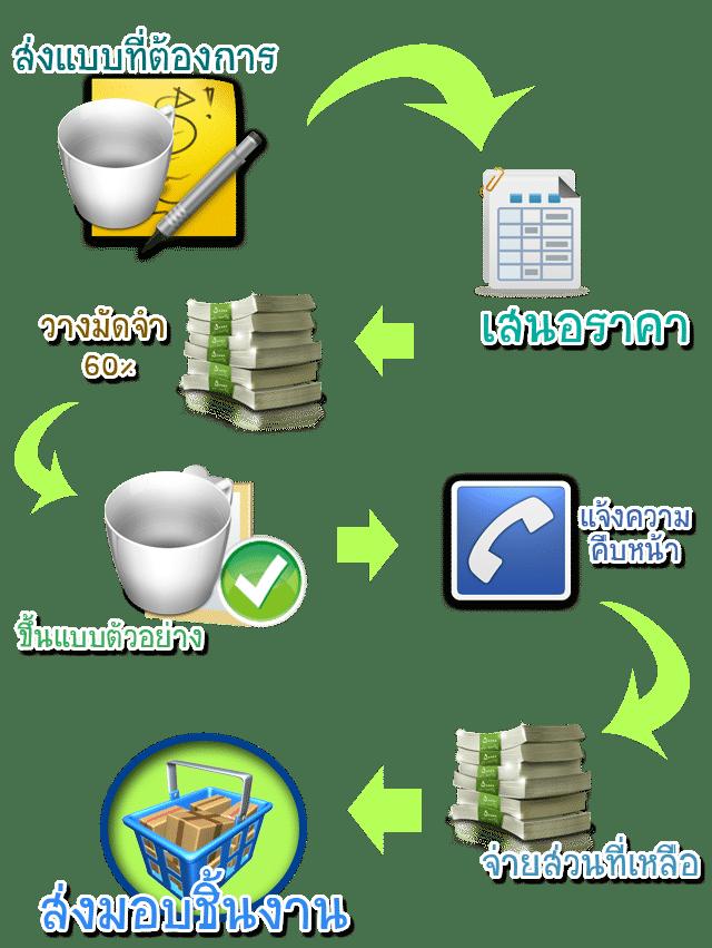 order-process3